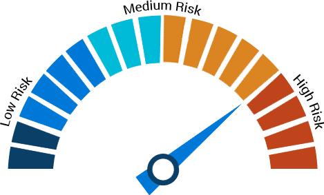 Forex Trend Detector - risk