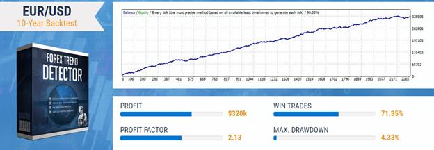 Forex Trend Detector backtest