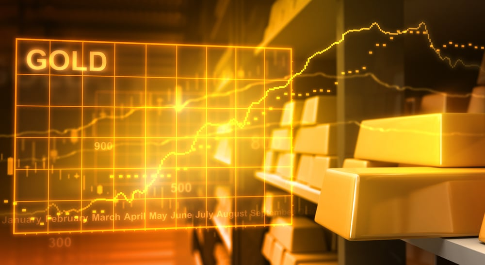 Understanding the relation between FX and Gold spot moves