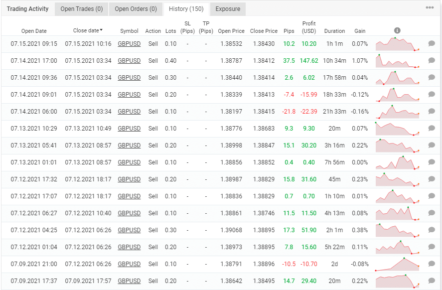 Grid Master Pro trading results