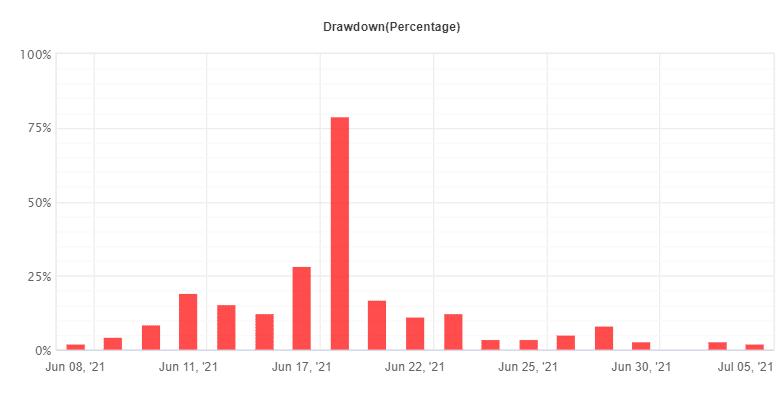 Hot Profit Robot drawdown