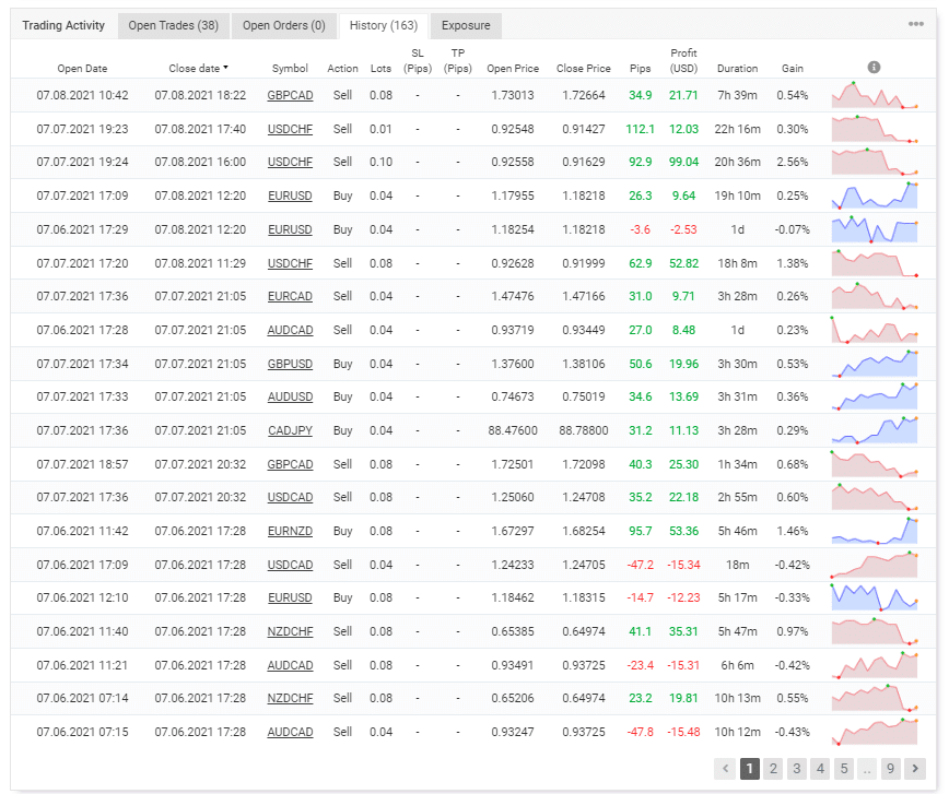Rhombus Capital trading results