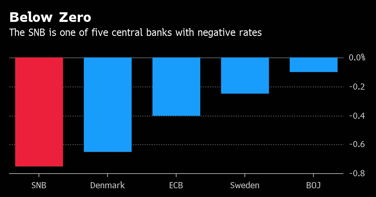 SNB has the lowest negative rate compared with ECB, BOJ and central banks of Denmark and Sweden