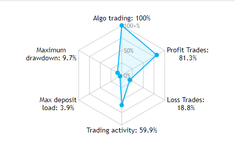 Zenith Verified Trading Results