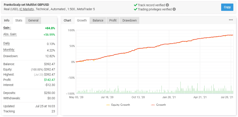 FrankoScalp trading results.