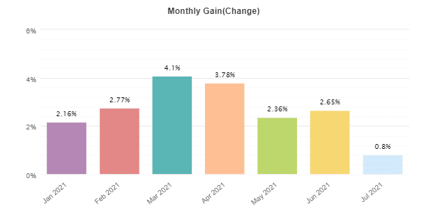 FrankoScalp monthly profits.