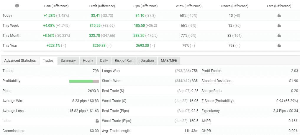 Trading stats of BuySellSeriesEA showing hidden data.