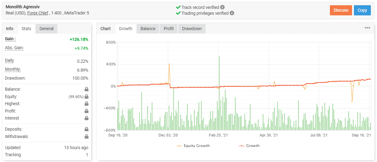 EA Monolith trading results.