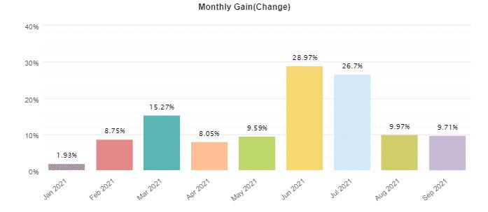 Monthly profits.