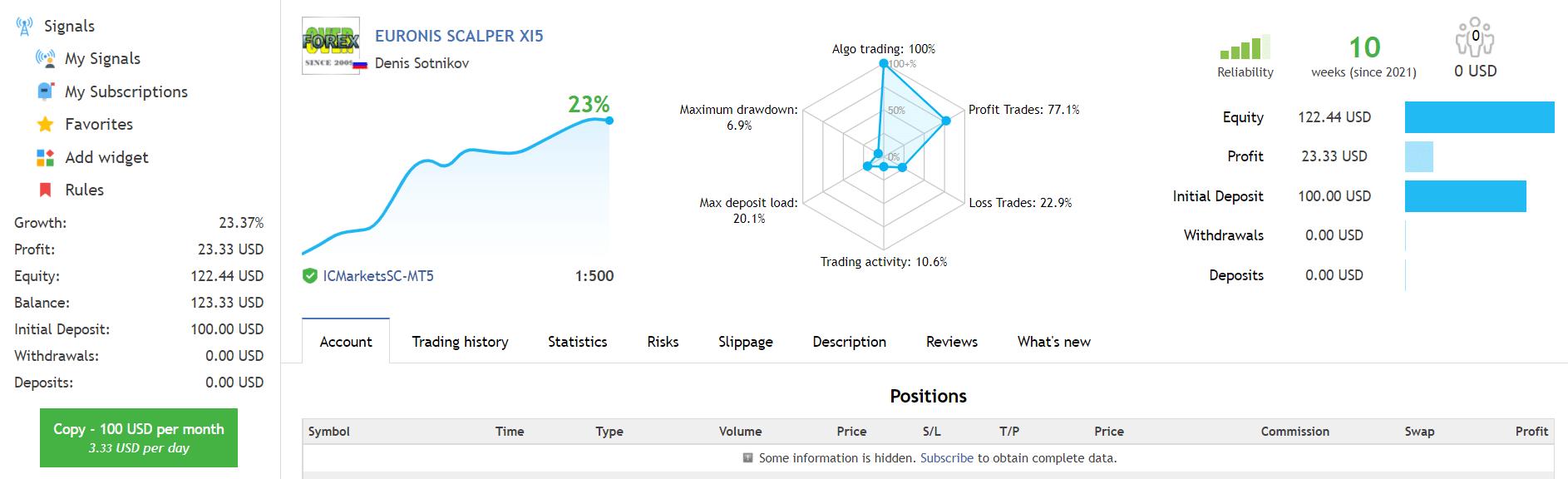 Euronis Scalper live trading results on fxblue.