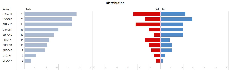 Euronis Scalper distribution.