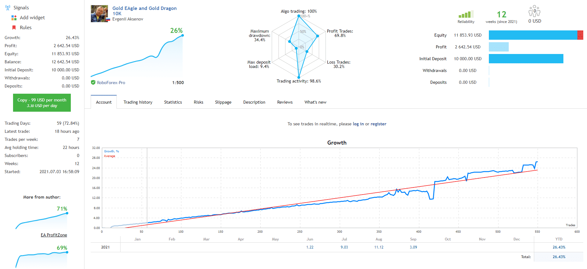 Growth chart of GOLD EAgle.