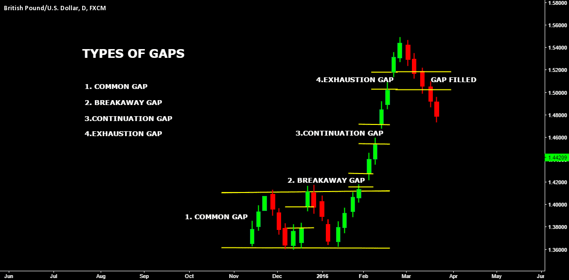 A picture showing the four types of gaps
