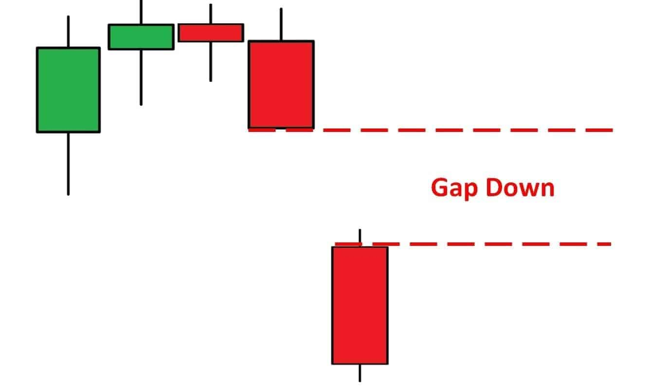 A picture showing a gap up.