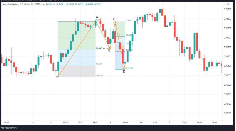 AUDUSD 1H price chart depicting the BAT pattern