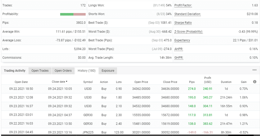 Advanced trading stats of Tip Toe Hippo.