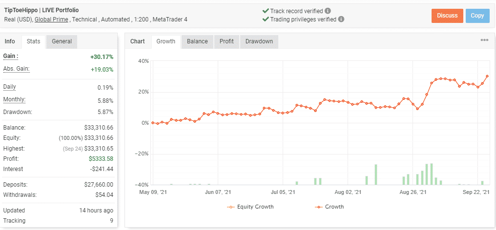 Growth curve of Tip Toe Hippo account.