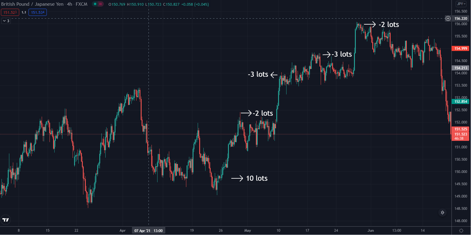 GBPJPY uptrend May 2021