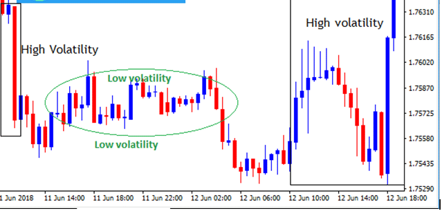 Image showing high and low volatility