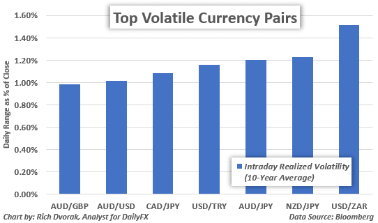 Image showing volatile pairs