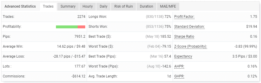 The trading performance of the robot.