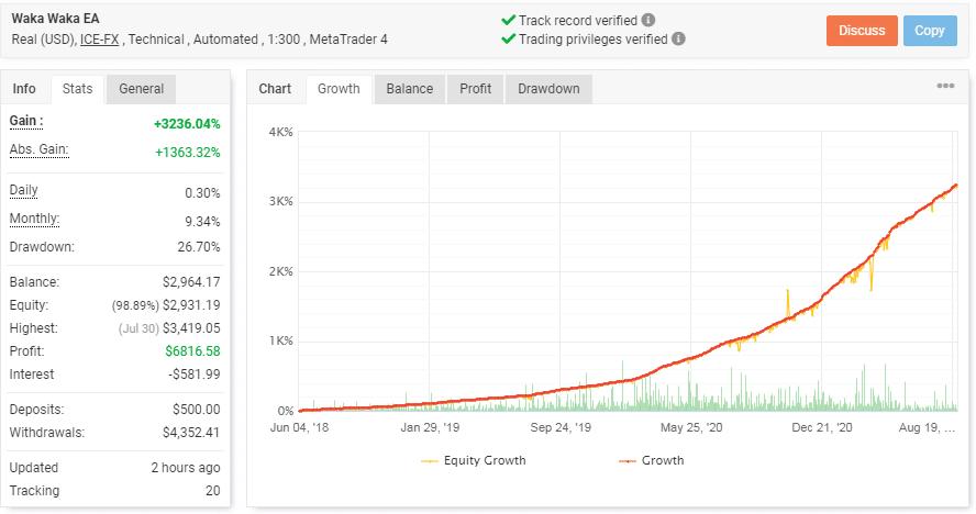 Waka Waka EA's live trading statistics.