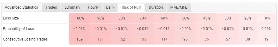 Account's risk of ruin.