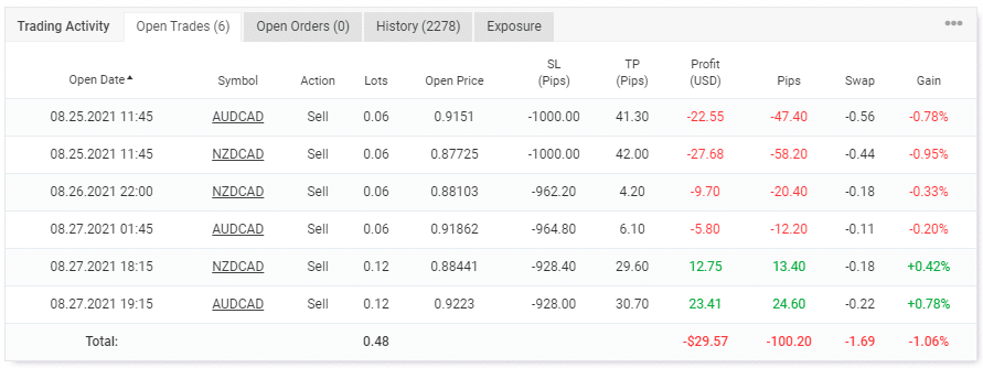 Performance of open trades.