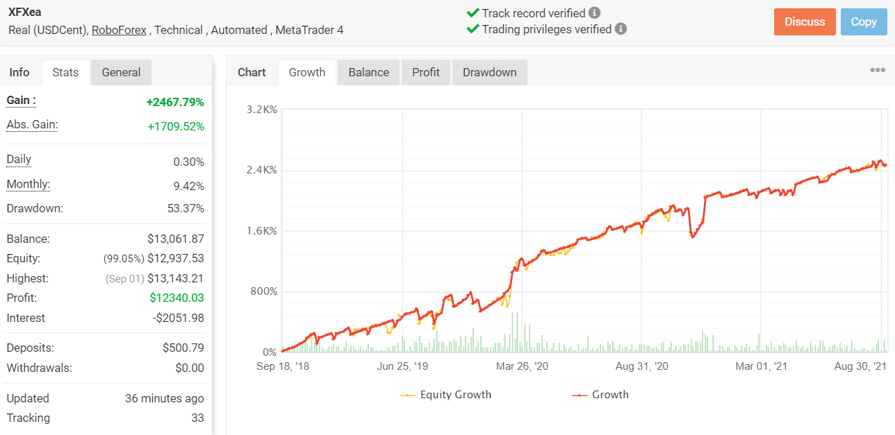 Growth chart of XFXea.