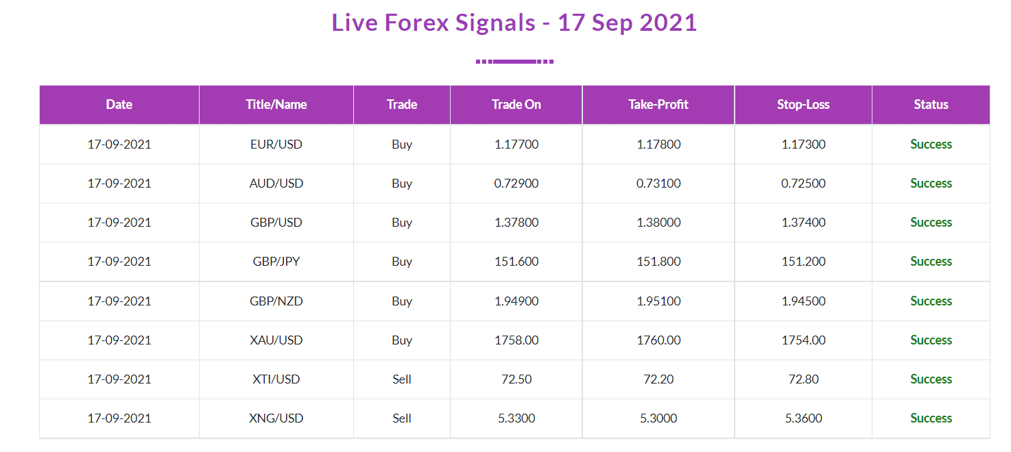 Trading results of FX Profit Pips on the official website.