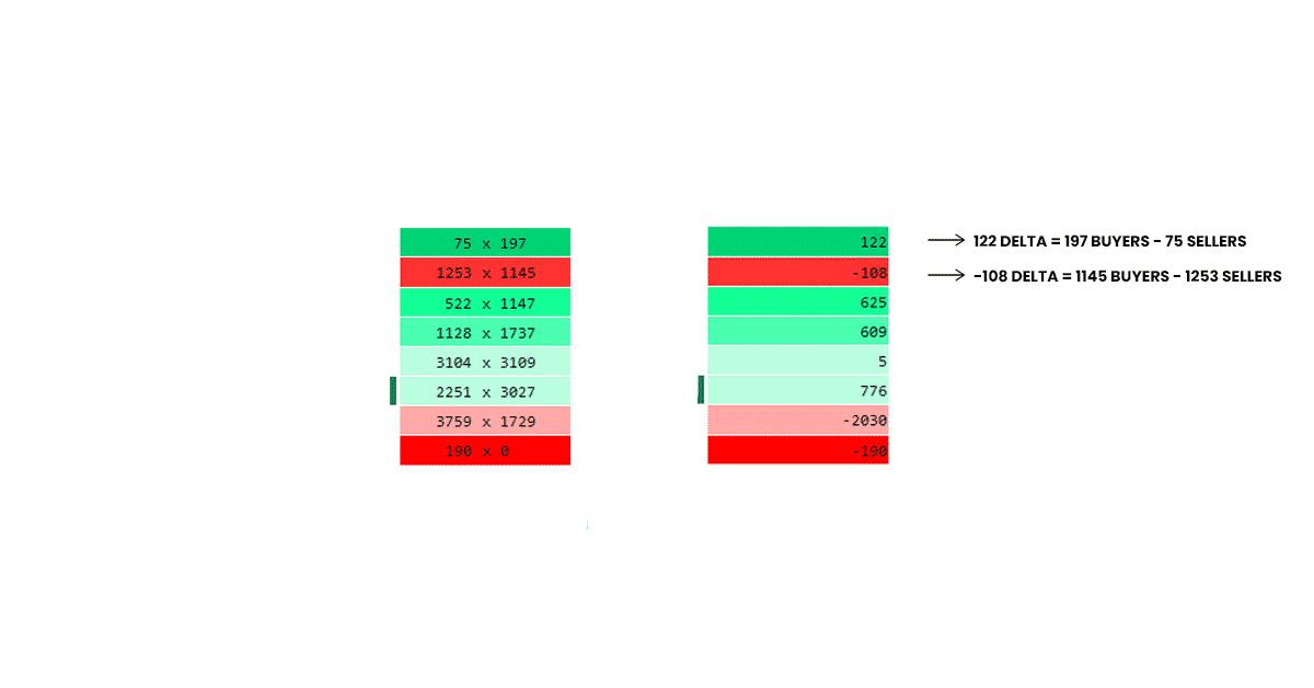 Chart comparing a bid/ask footprint chart to a delta footprint chart.