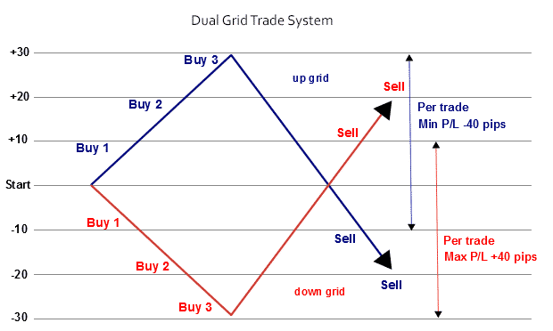 A graph showing a dual grid trade system.