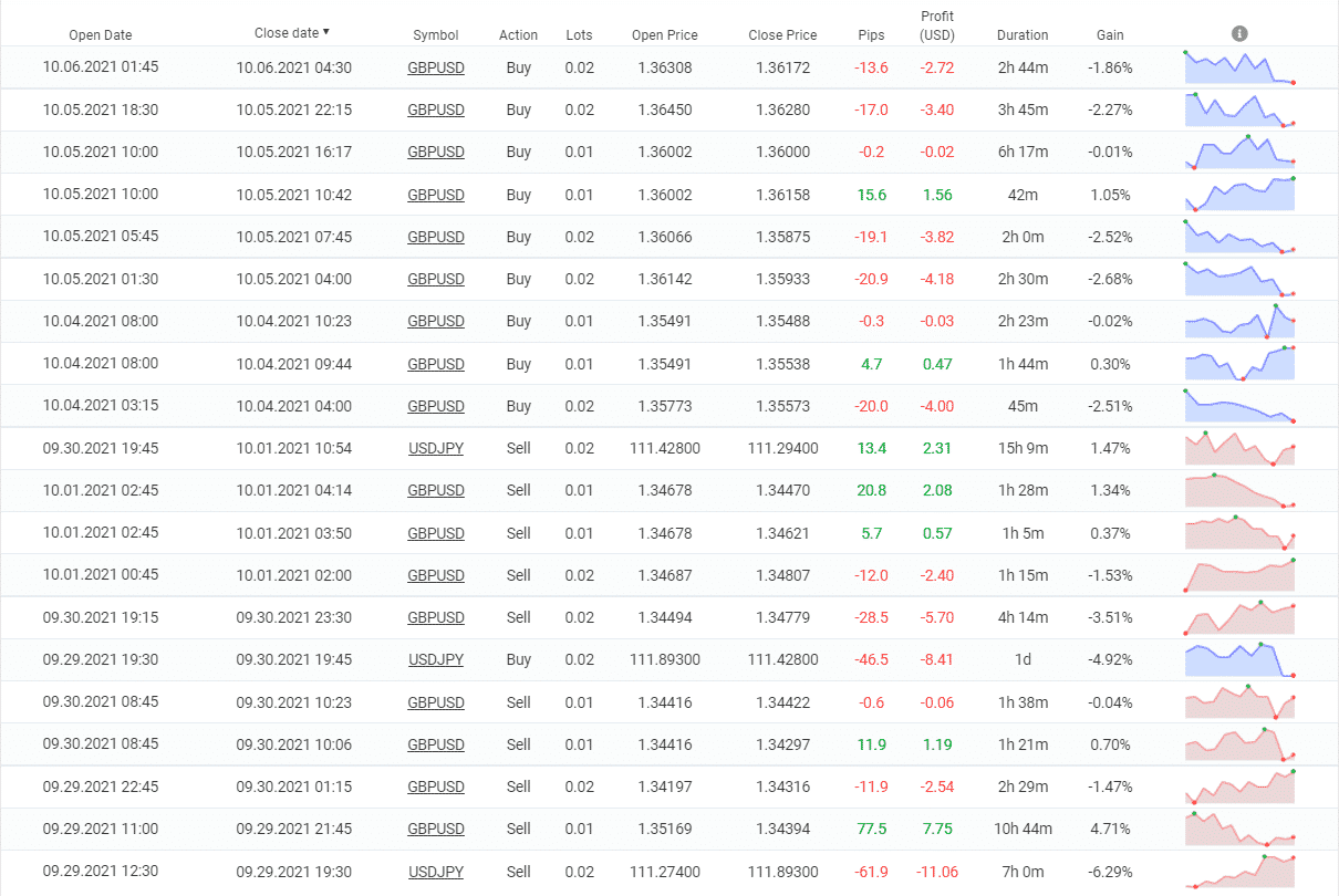 Closed orders by PipFinite EA Trend PRO.