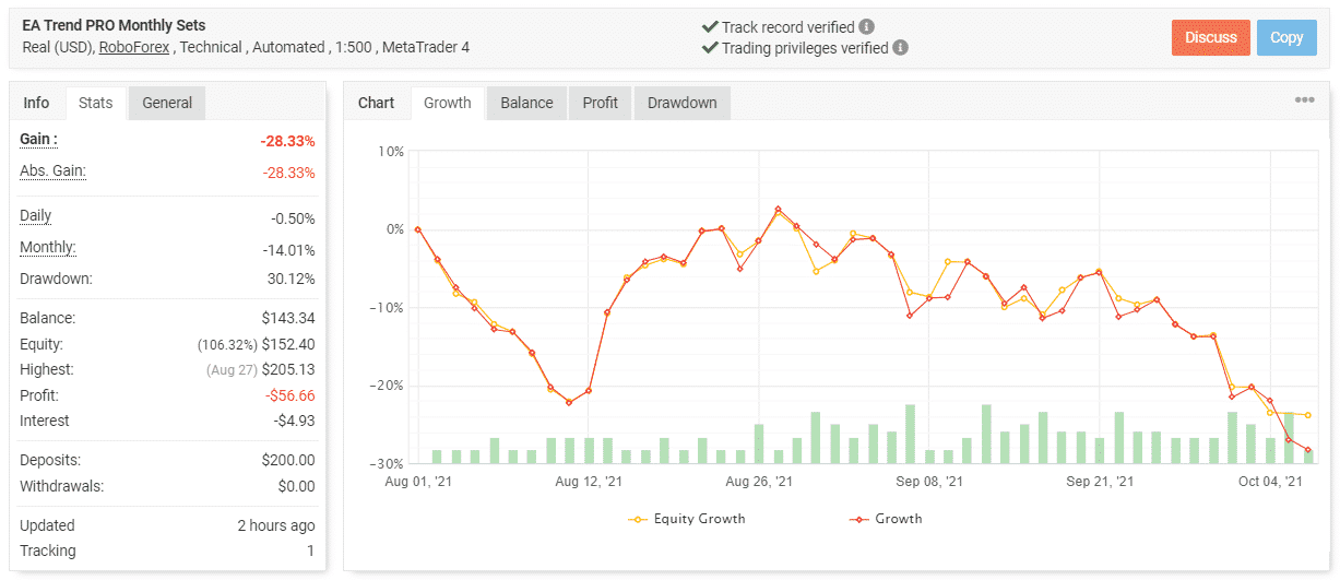 Trading results of PipFinite EA Trend PRO.